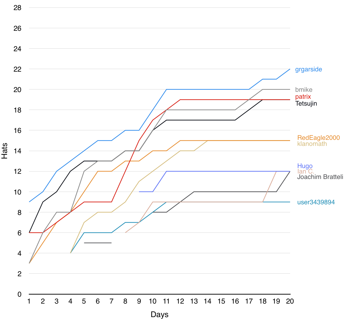 Stack Exchange Ask Different Winter Bash 2015 Leaderboard Graph